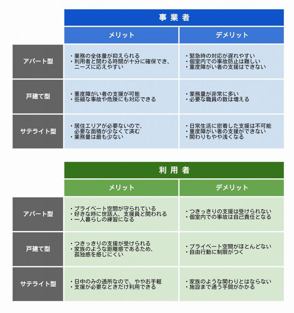 グループホーム形態ごとの比較表